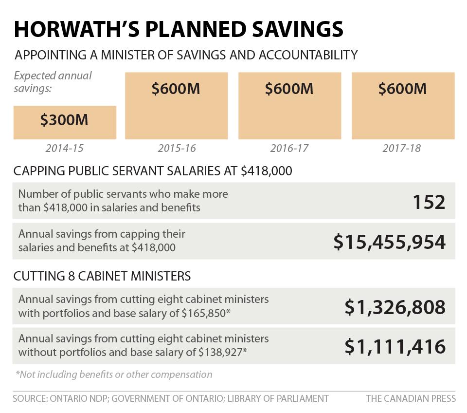 BALONEY METER: HORWATH'S PLANNED SAVINGS